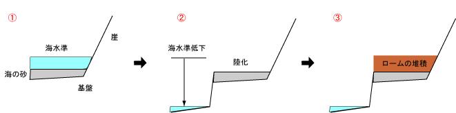 070310城ヶ島巡検補足